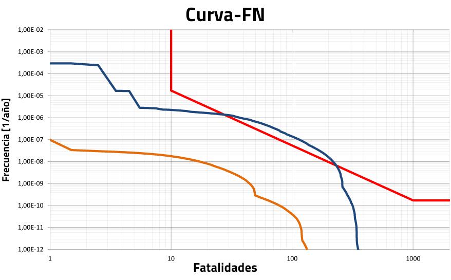 FN-Curve